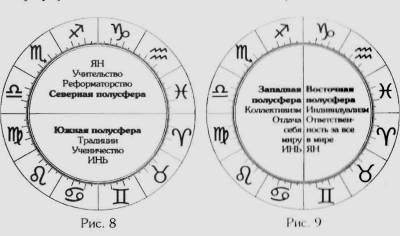 значение квадранта в астрологии Японии Еще